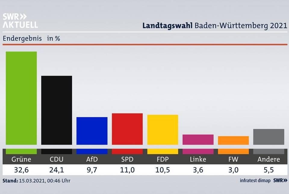 Analysen zur Landtagswahl in Baden-Württemberg